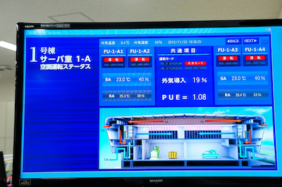 PUE Monitoring Display