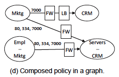 Composed policy in a graph