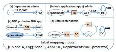Sample input graphs and label mapping