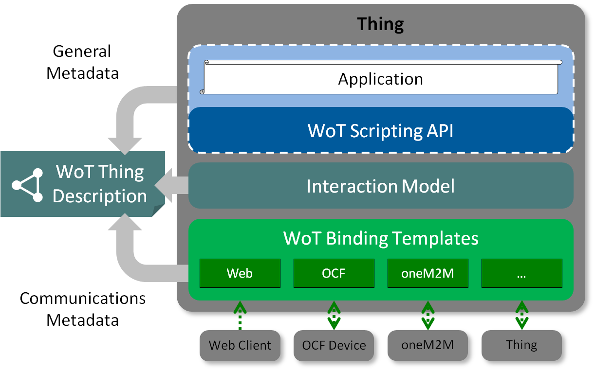Conceptual Architecture of the WoT Building Blocks (Web of Things (WoT) Architecture の Figure 10 より引用)